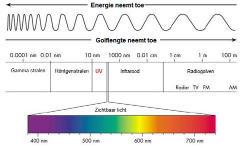 Soorten straling