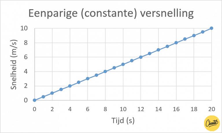 Eenparige constante versnelling