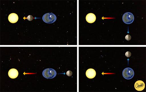 Getijden in de ruimte