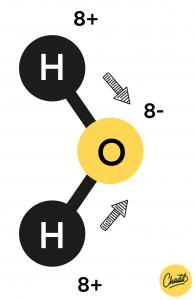 Polair en apolaire moleculen