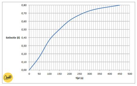 grafiek richtingscoëfficient 1