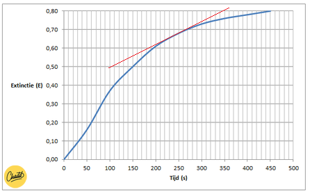 grafiek richtingscoëfficient