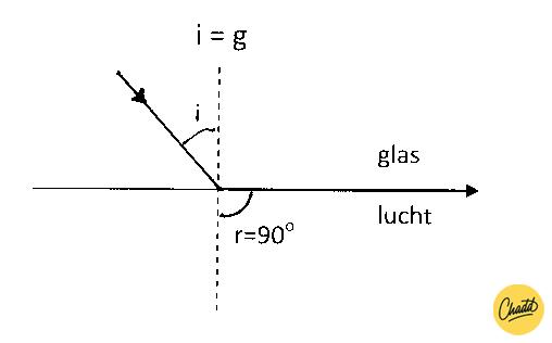 grenshoek berekenen