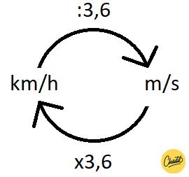 Kilometer per uur naar meter per seconde omrekenen