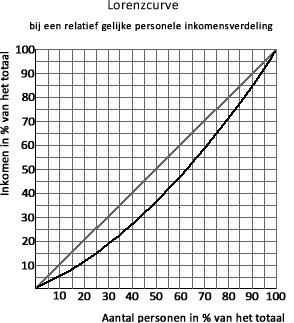Lorenzcurve gelijke inkomensverdeling