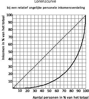 Lorenzcurve ongelijke inkomensverdeling