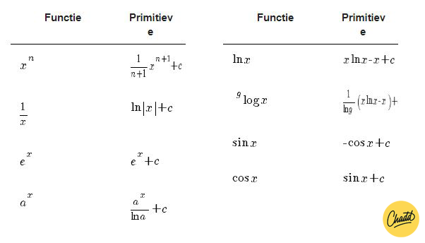 Andere functies