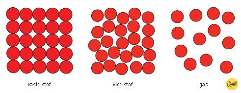 Het deeltjesmodel