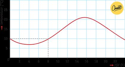 intervallen en stijgingen en dalingen 1
