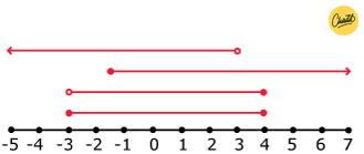intervallen en stijgingen en dalingen 2