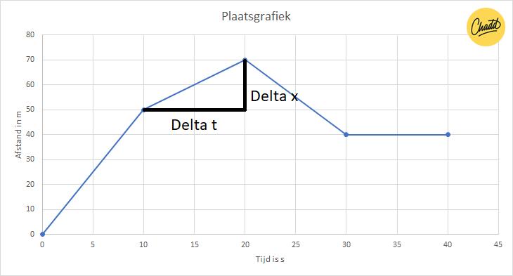 plaatsgrafiek delta