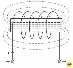 magnetisch veld spoel