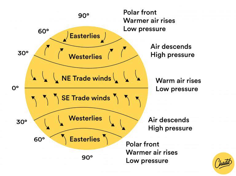 wind directies